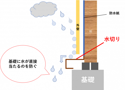 水切り 役割