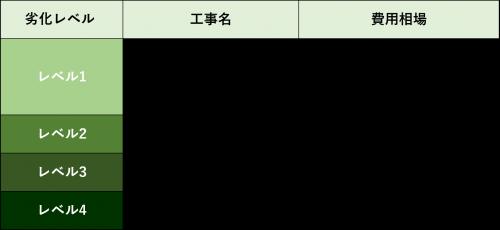 メンテナンス表