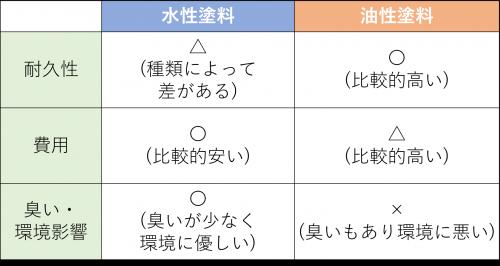 水性・油性比較表