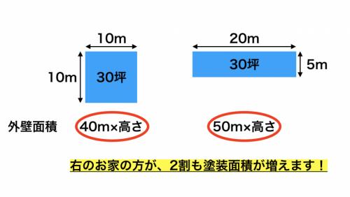 坪と平米の違い
